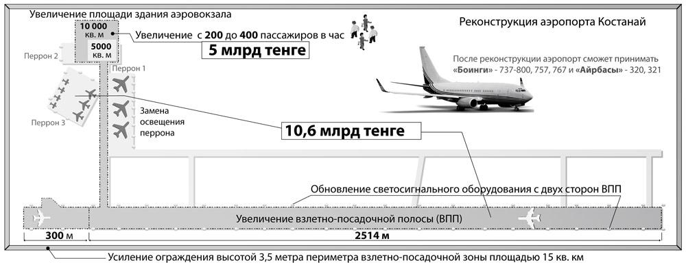 Что планируют изменить в костанайском аэропорту за 15,6 млрд тенге?